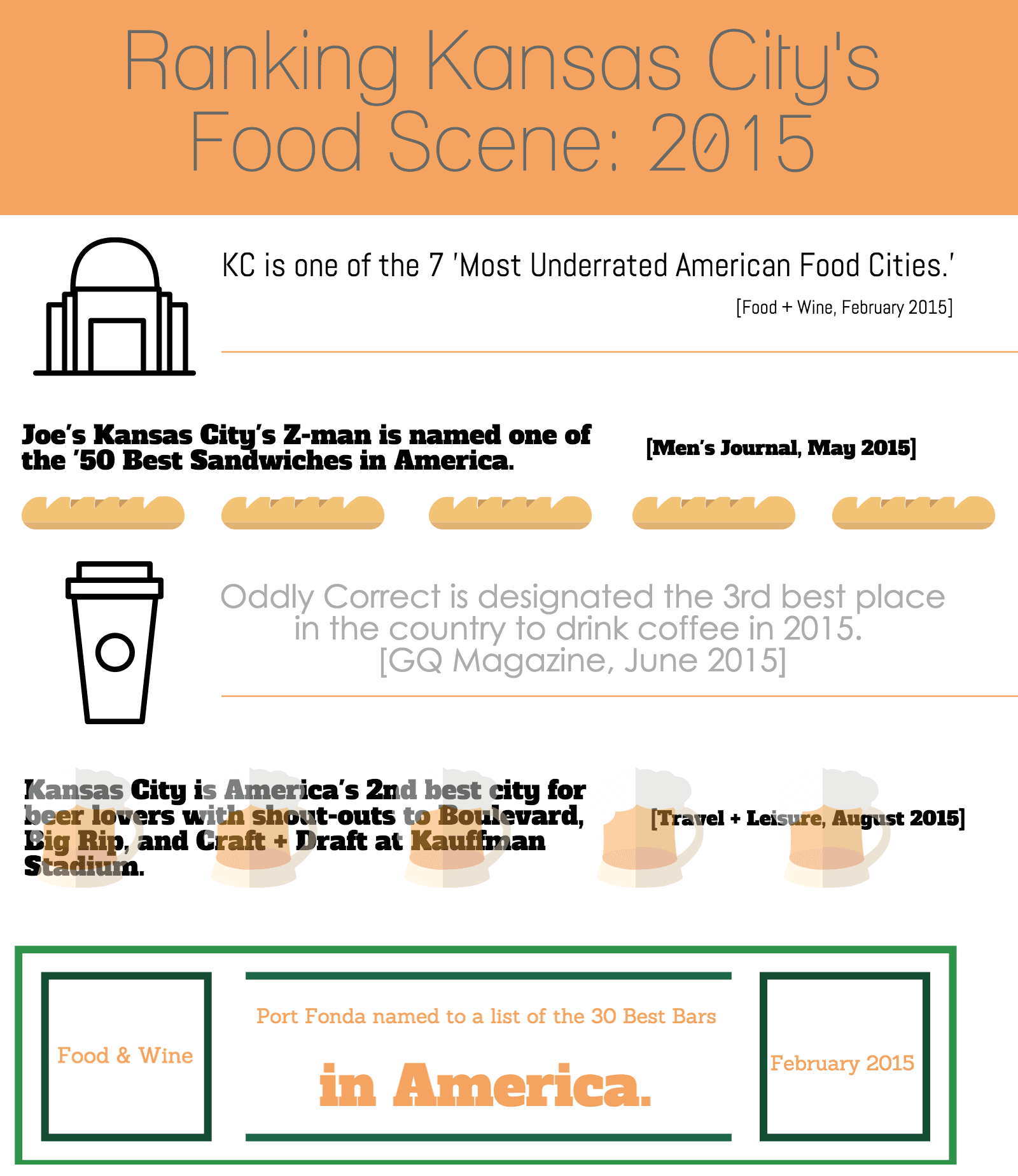 Ranking KC's Food Scene 2015 KC is one of the 7 Most Underrated American Food Cities (Food+Wine 2015) Joe's Kansas City's Z-Man is named one of the 50 Best Sandwiches in America (Men's Journal May 2015) Oddly Correct is designated the 3rd best place in the country to drink coffee in 2015 (GQ June 2015) Kansas City is America's 2nd best city for beer lovers with shout-outs to Boulevard, Big Rip and Craft+Draft at Kauffman Stadium (Travel+Leisure Aug 2015) Port Fond named to a list of the 30 Best Bars in America (Food & Wine Feb 2015)