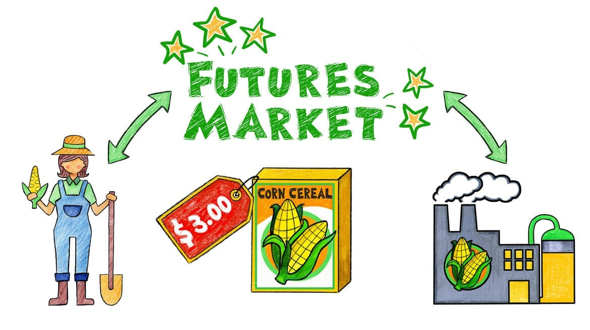 A graphic explaining the futures market