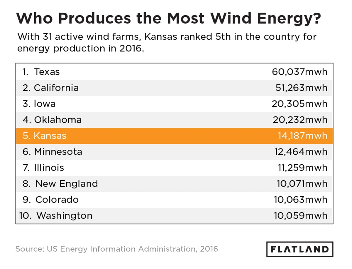 Who Produces the Most Wind Energy?