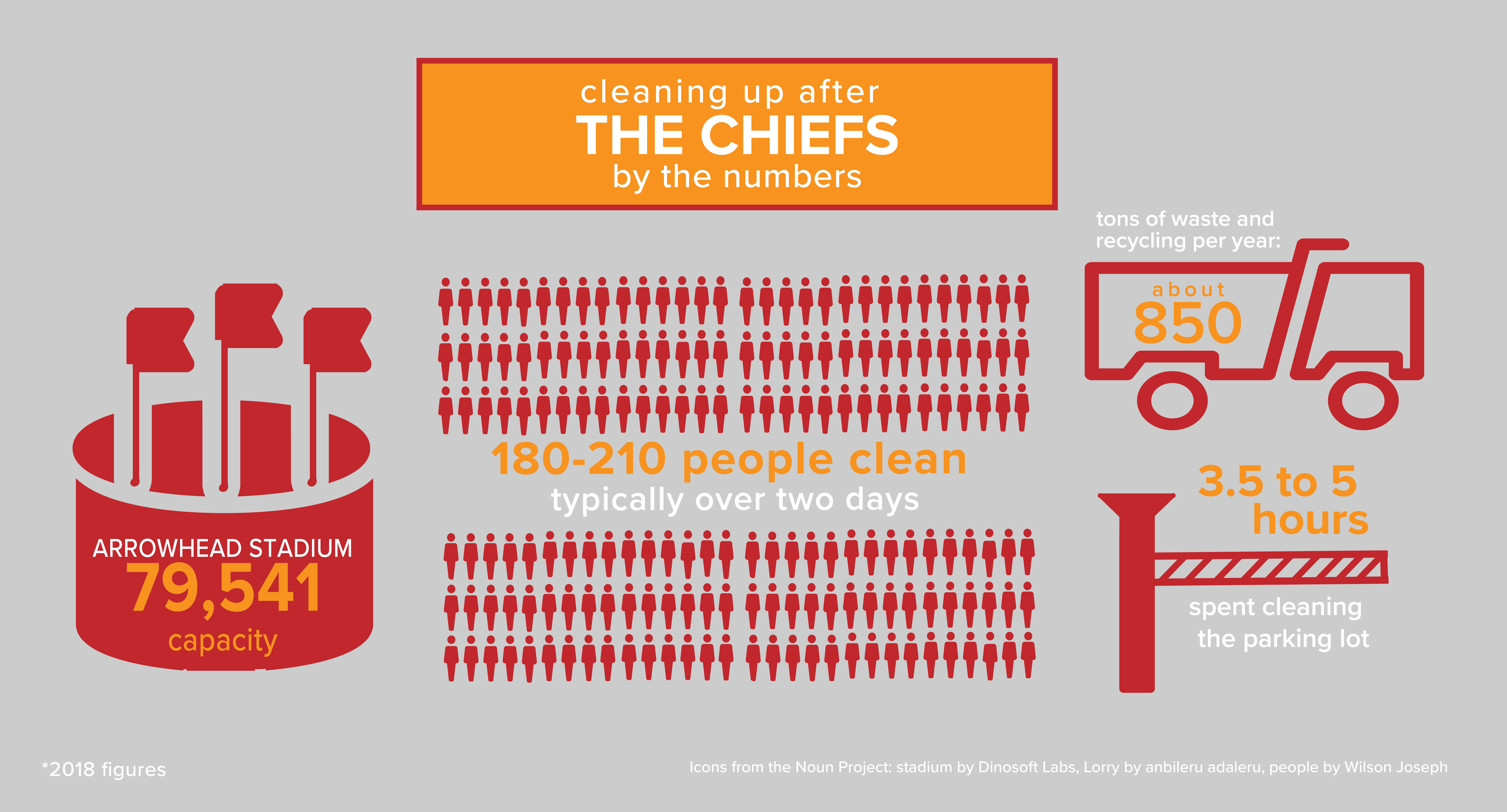Cleaning up after The Chiefs by the numbers - infographic showing that Arrowhead stadium has a 79,541 person capacity, that 180-210 people clean, typically over two days and that about 850 tons of waste and recycling per year are removed. 3.5 to 5 hours are spent cleaning the parking lot. 2018 figures.
