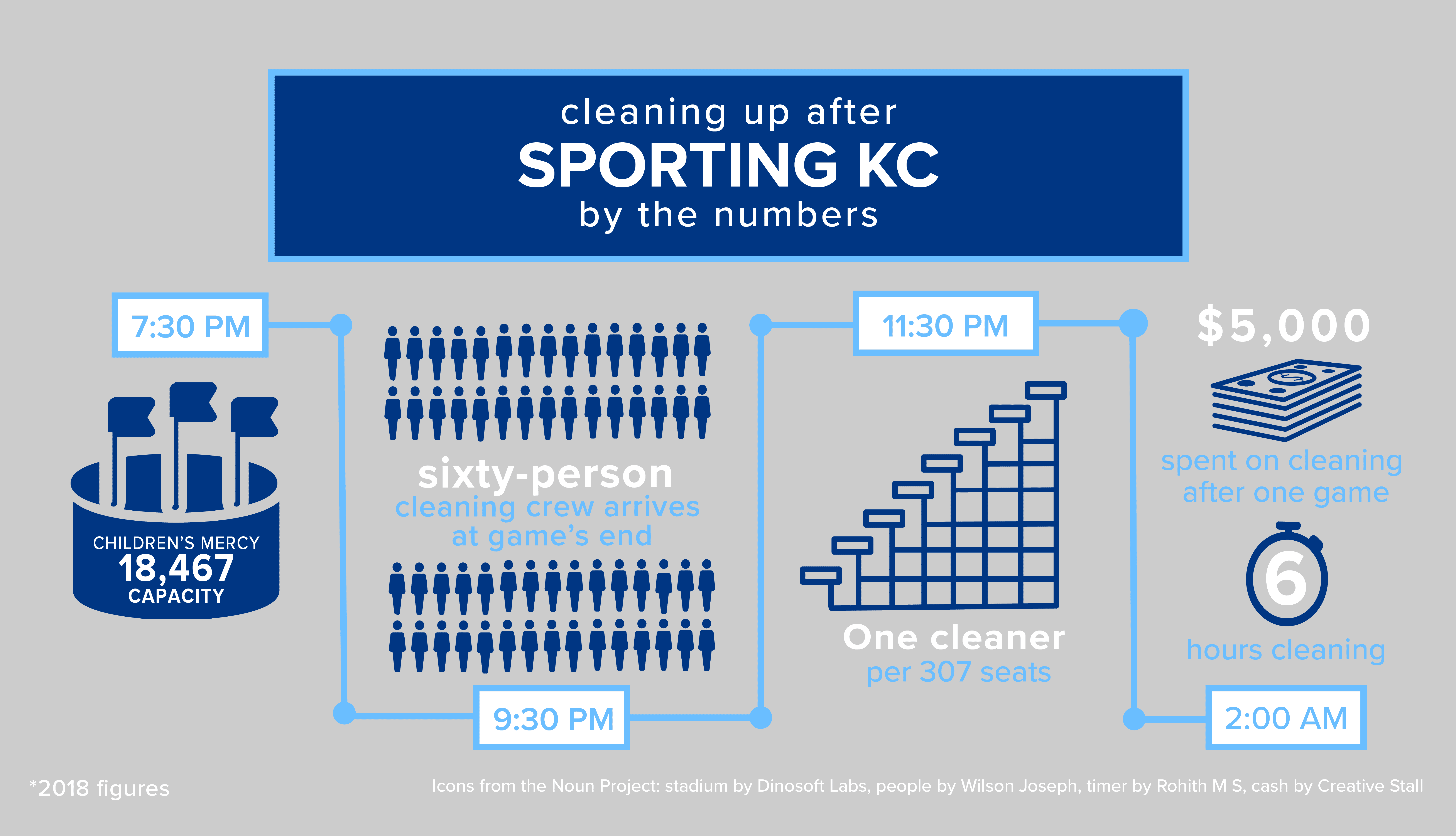 Cleaning up after Sporting KC by the Numbers - Infographic showing that at 7:30 PM. Children's Mercy has 18,467 capacity. A sixty-person crew arrives at game's end. at 9:30 p.m. at 11:30 p.m. one cleaner per 307 seats works. $5,000 is spent on cleaning after one game. It's 2:00 a.m. after 6 hours spent cleaning. 2018 figures.