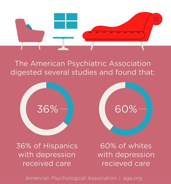Percentage of Latinos versus White people who get mental health help