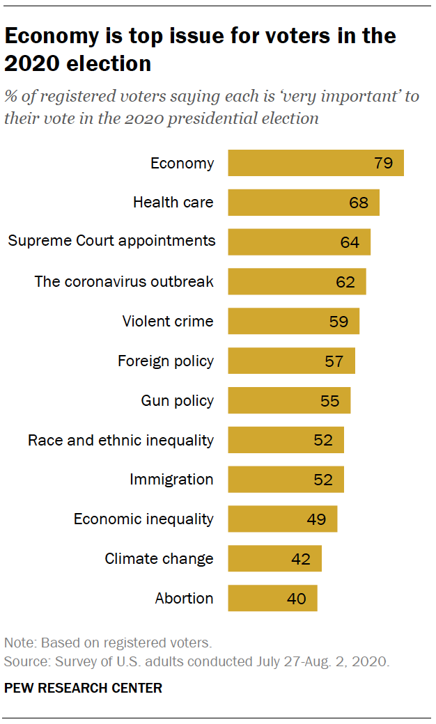 Pew Research Center's top issues in the 2020 election