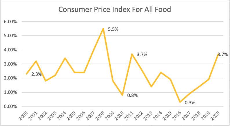 Food prices are rising at nearly twice the pace of average over the past 20 years.