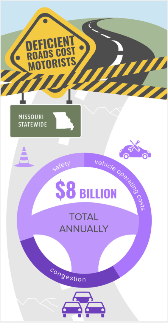 Deficient road costs in Missouri