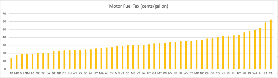 Missouri has the second lowest fuel tax in the country.