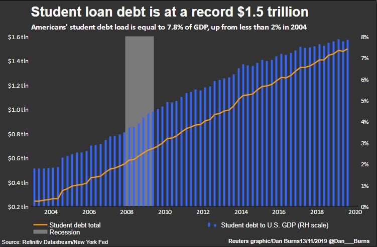 Graphic depicting the growth of student loans since 2004.