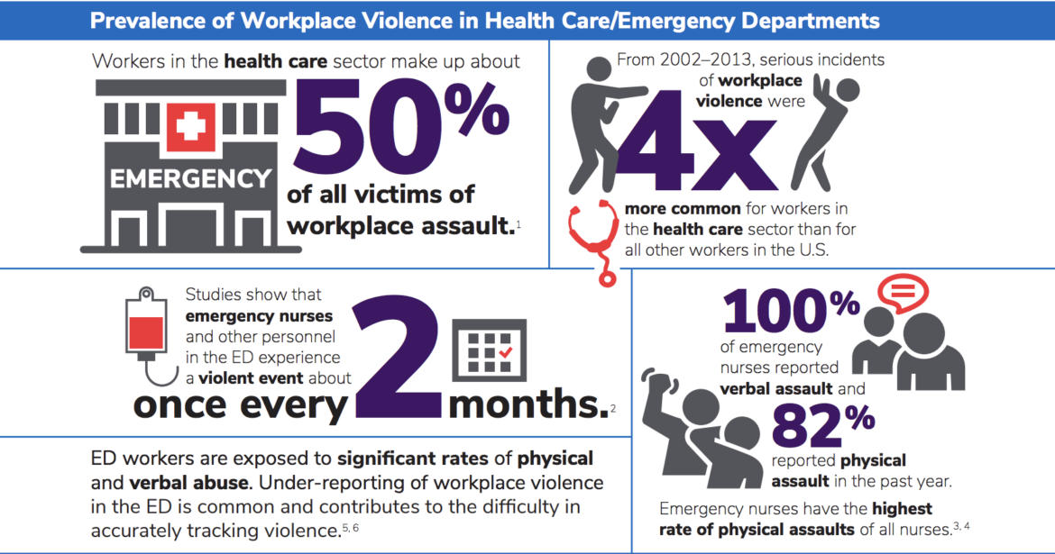 Graphic depicting the prevalence of violence in health care emergency rooms.