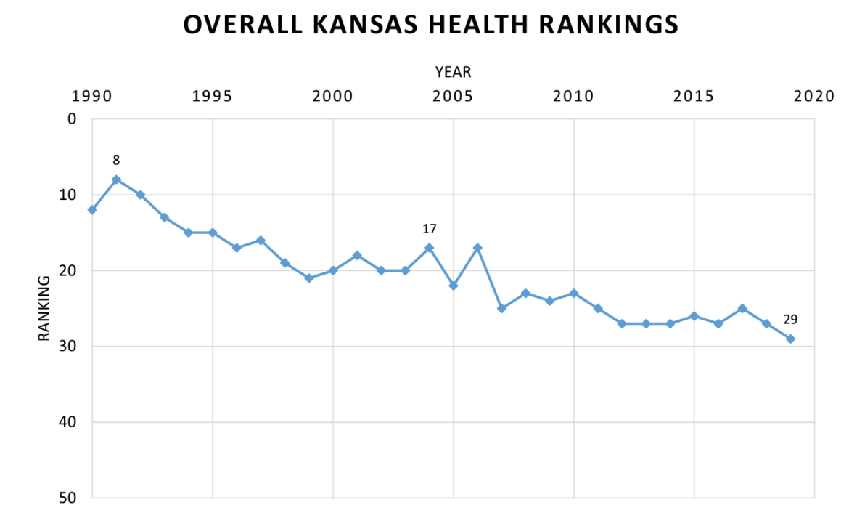 A line chart tracking Kansas' health rankings since 1990.