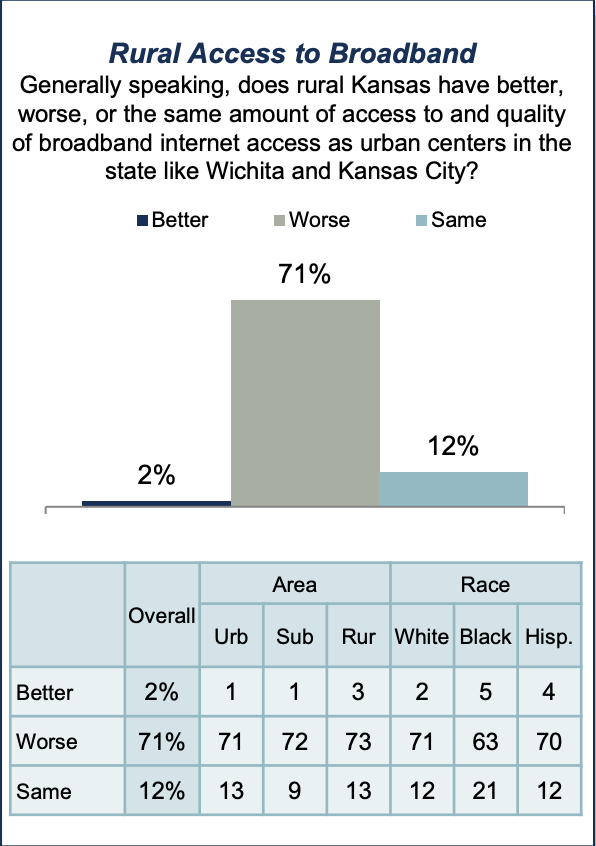 Poor broadband service in rural areas is a significant obstacle for expanding telehealth services in Kansas..