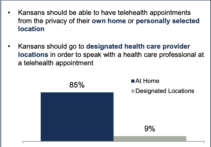 Kansans strongly support the use of telehealth from their homes, a new survey has found.