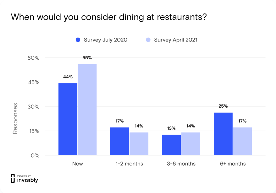 Graphic on willingness to dine at a restaurant.