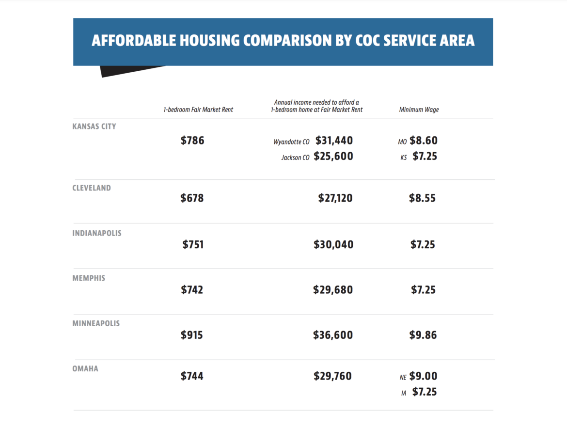 The latest Continuum of Care report breaks down how much fair market rent is in Kansas City compared to other similarly sized areas. (Greater Kansas City Coalition to End Homelessness)