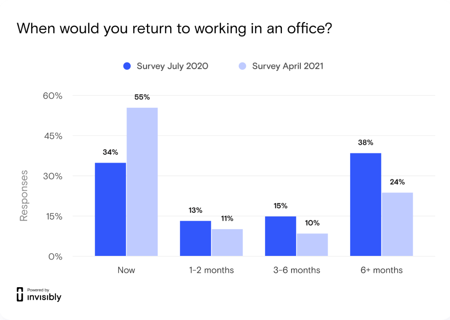 Graphic on willingness to return to work.