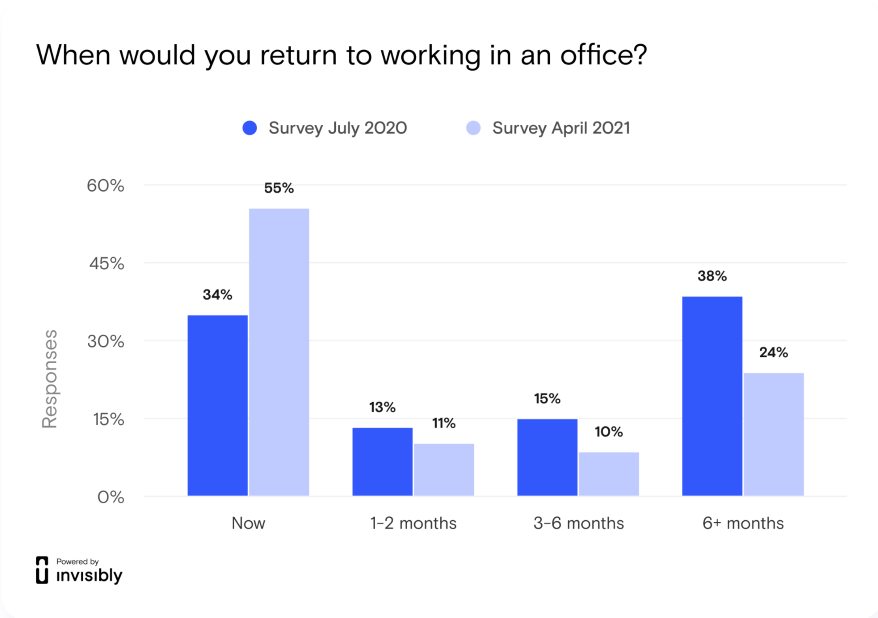 A graphic shows attitudes about returning to work in an office.
