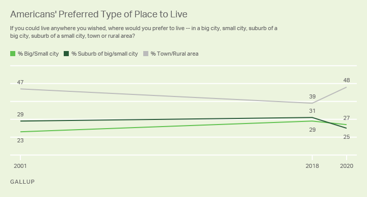 Gallup has documented a sharp shift in living preferences from the suburbs to more rural settings.