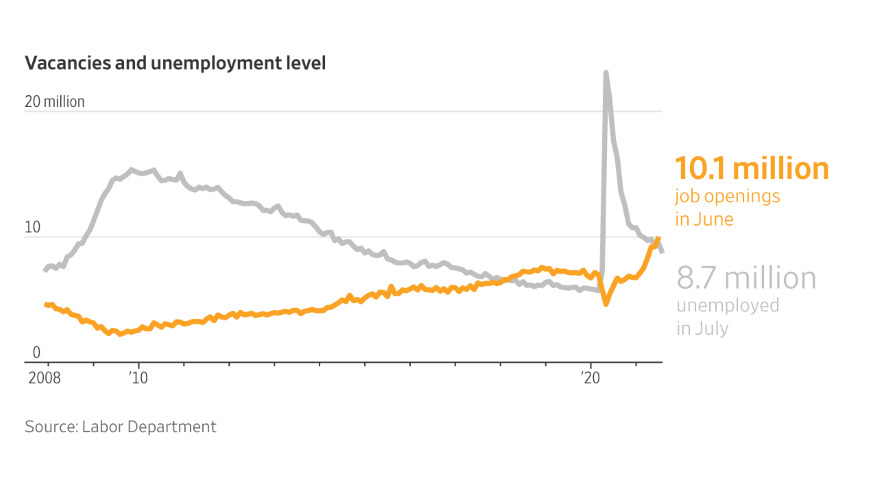 There are now more unfilled job openings than unemployed people available to fill them.