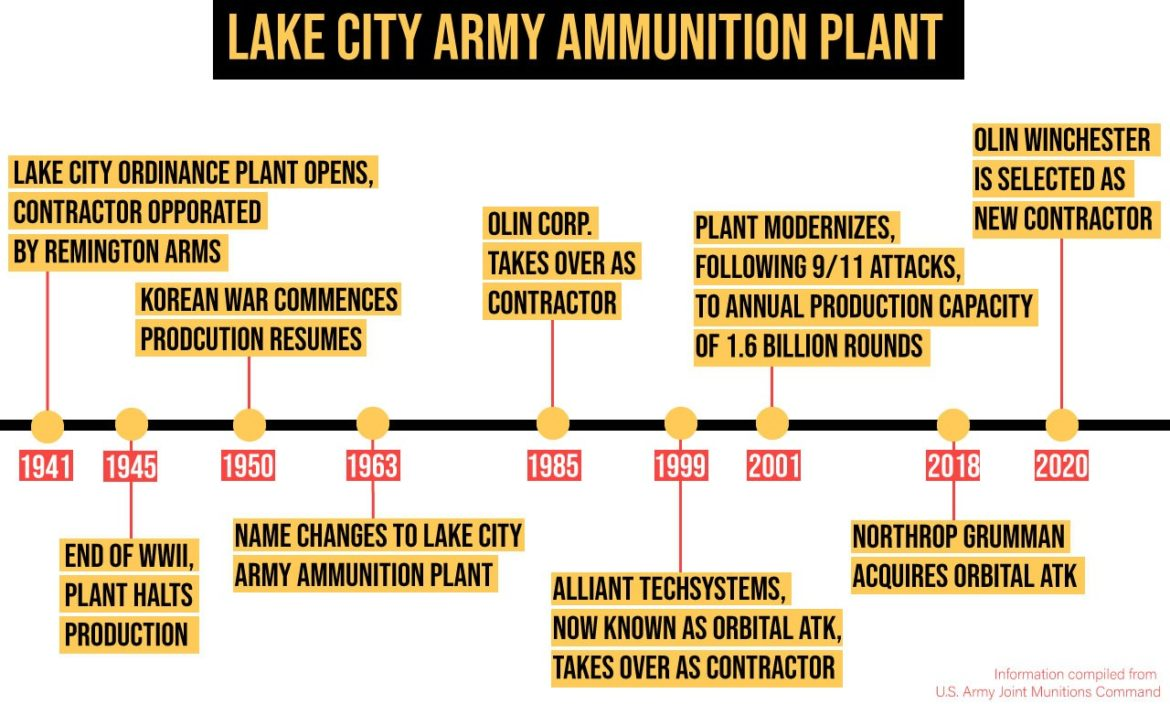 Lake City Army Ammunition Plant opened in 1941 and has been producing ammunition for the Department of Defense since World War II.