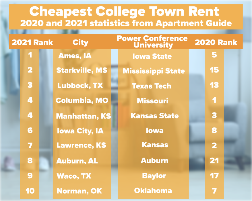 Columbia and Lawrence were dethroned from their 2020 positions as cheapest college towns for renters.