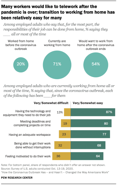 The Pew Research Center has found that employees generally have embraced remote work.