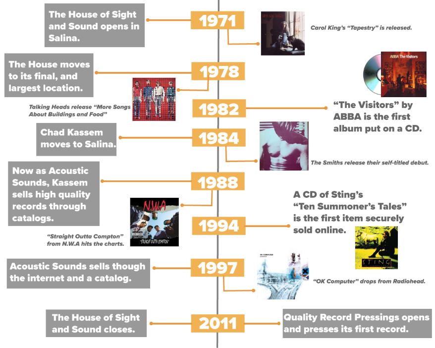 A timeline of the music industry in Salina, Kansas.